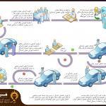 مسیر کاربر جدید در آموزش رانندگی